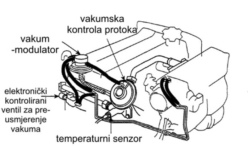EGR sustav