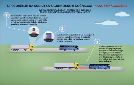 Volvo Trucks - upozorenje na sudar sa sigurnosnom kočnicom