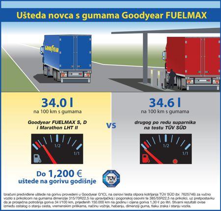 Goodyear Fuelmax - rezultati testa