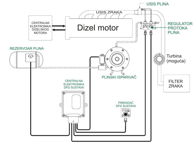 DFD sustav - jednostavna shema