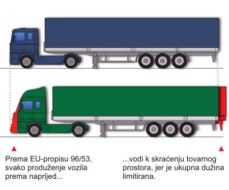 Produženje maksimalne dužine vozila - da ili ne?